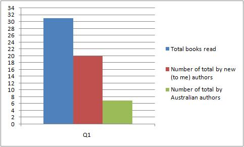 09q1-books-read1