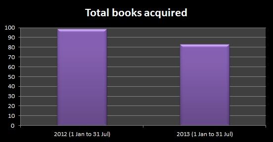 Books Acquired 2012 and 2013 first half