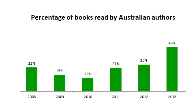 2013AustralianAuthors
