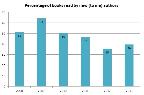2013NewToMeAuthors