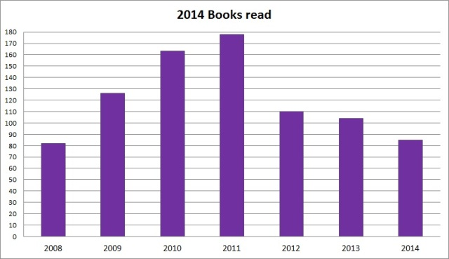 2014 Books Read by year