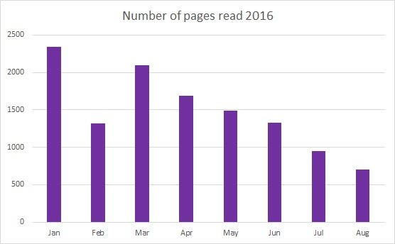 Pages Read August 2016