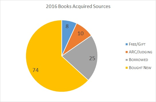 2016booksacquired