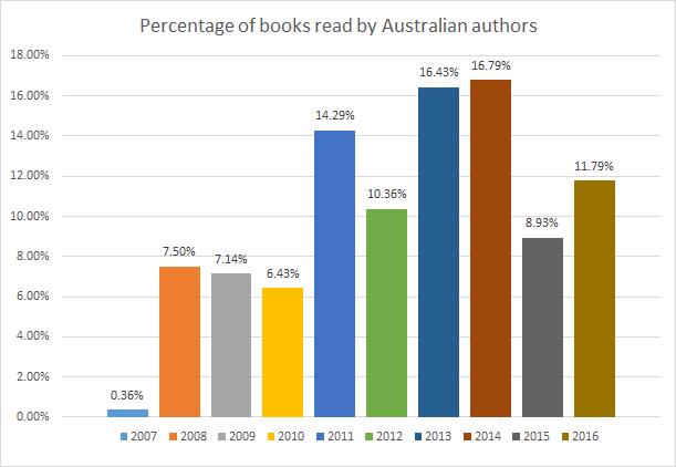 2016booksbyausauthors
