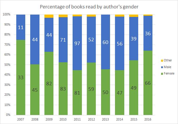 2016booksbyauthorgender