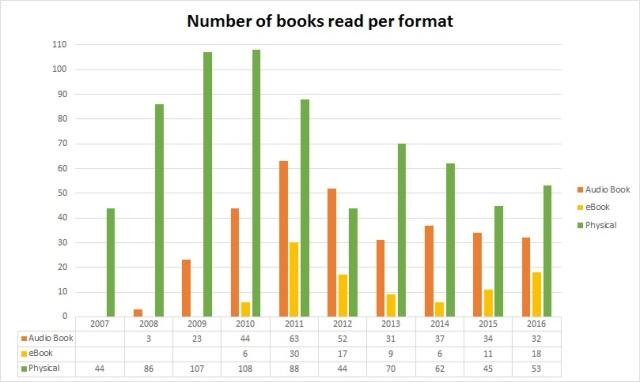 2016booksbyformat
